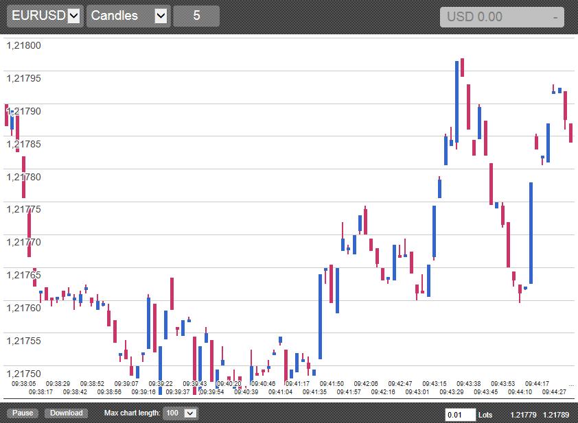 MetaTrader 4 Tick Trader Candle Chart EA plugin