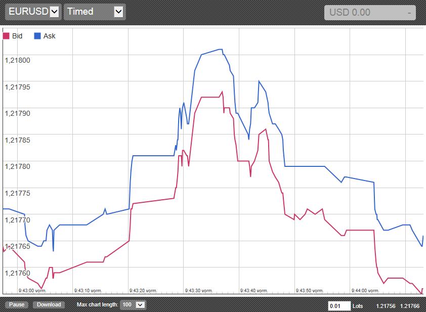 MetaTrader 4 Tick Trader Timed Chart EA plugin