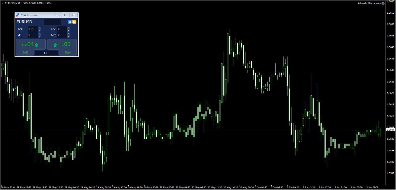 MetaTrader 4 Mini Terminal EA plugin